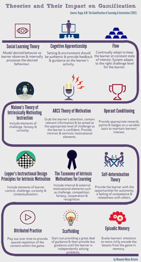 Theories_behind_gamification